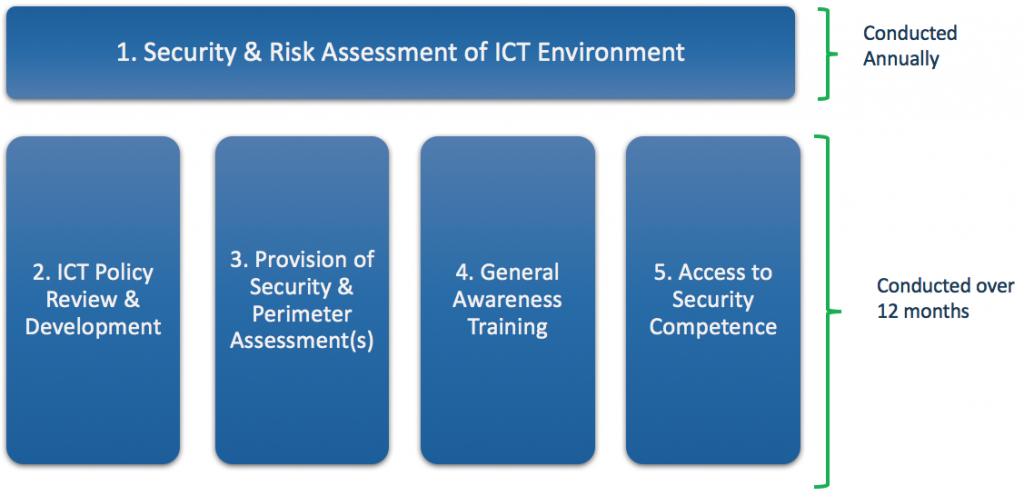 ICT Security Services Time Frame